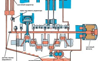 Система смазки двигателя: назначение, устройство, устранение неполадок