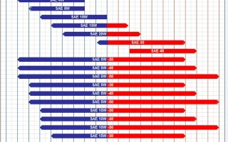 Моторное масло 0W30: характеристики, расшифровка