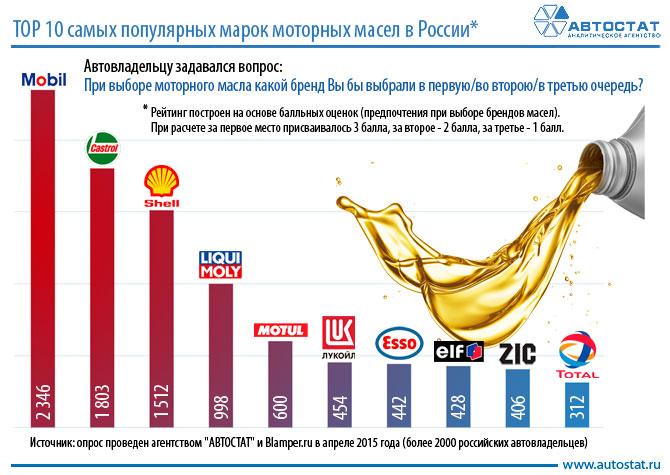 Самые популярные бренды в России