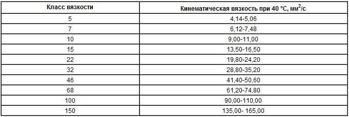 Таблица вязкости гидравлических масел