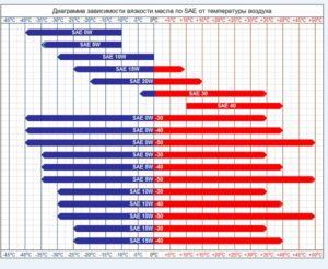 Диаграмма зависимости масла по SAE от температуры воздуха